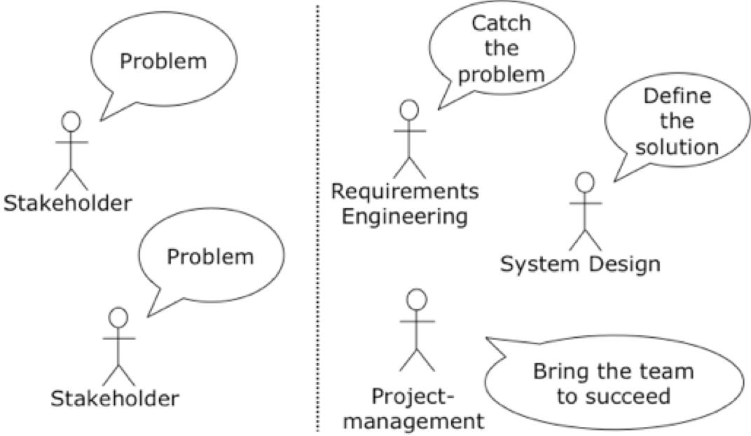 Rollen im Anforderungsmanagement